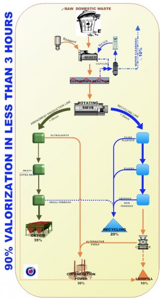 comprehensive waste treatment solution