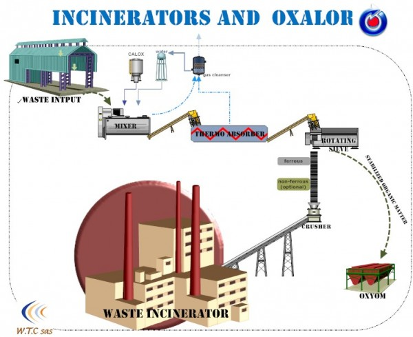 Oxalor waste treatment and Incineration