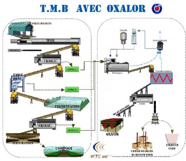 T.B.M avec OXALOR®