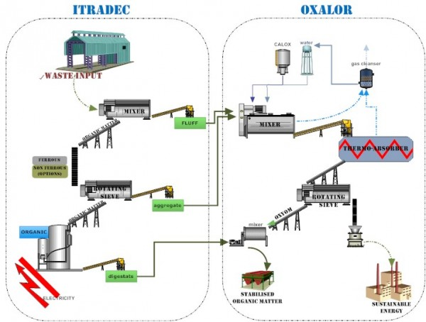 Oxalor MBT waste treatment