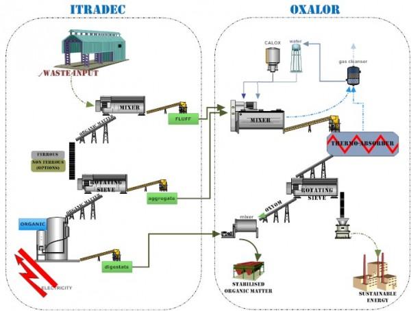 Oxalor MBT waste treatment