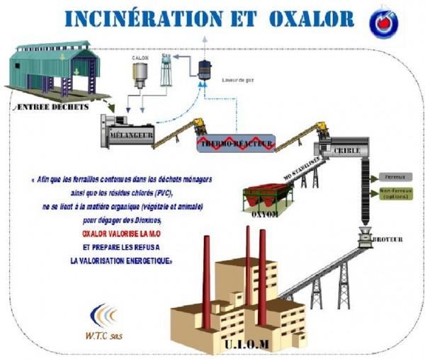 Incinération et OXALOR®